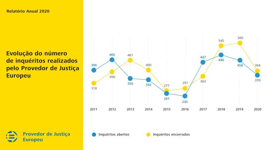 Evolução do número de inquéritos realizados pelo Provedor de Justiça Europeu em 2020