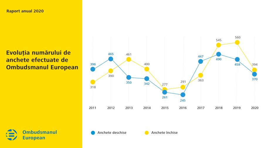 Evoluția numărului de anchete efectuate de Ombudsmanul European în 2020