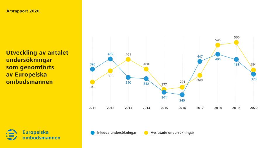 Utveckling av antalet undersökningar som genomfördes av Europeiska ombudsmannen 2020
