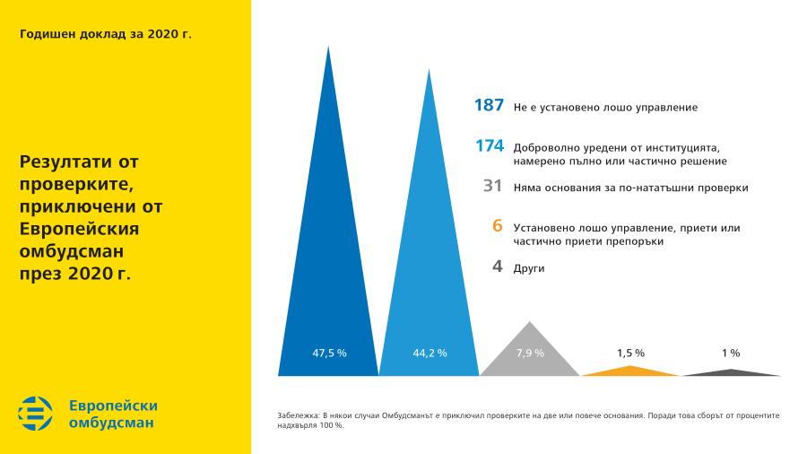Резултати от проверките, приключени от Европейския омбудсман през 2020г.