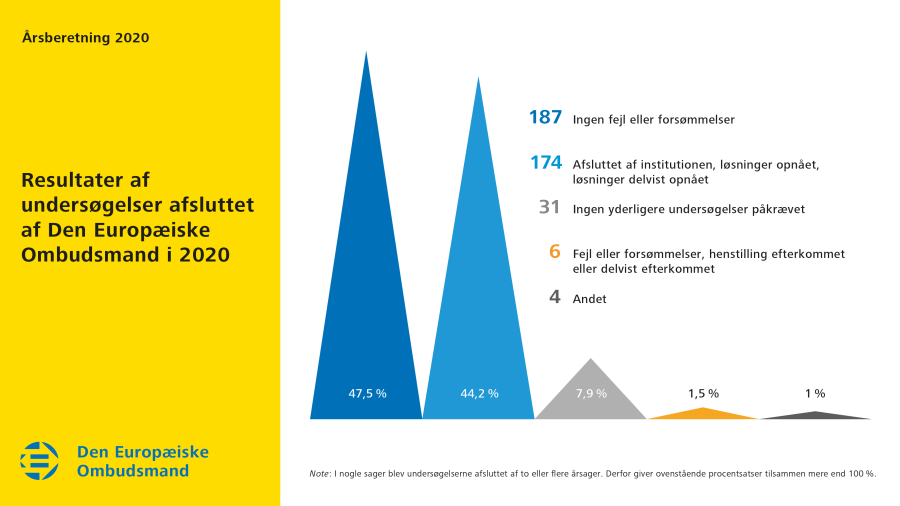 Resultater af undersøgelser afsluttet af Den Europæiske Ombudsmand i 2020