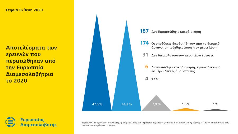 Αποτελέσματα των ερευνών που περατώθηκαν από την Ευρωπαία Διαμεσολαβήτρια το 2020