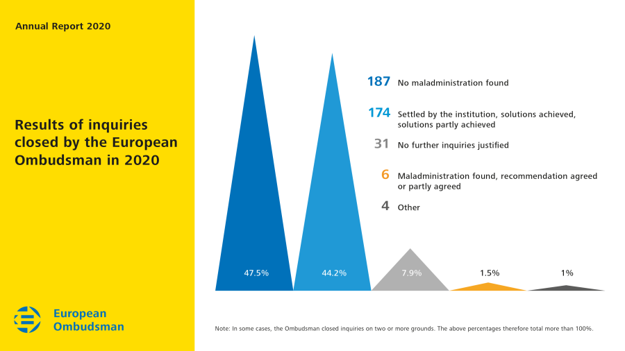 Results of inquiries closed by the European Ombudsman in 2020