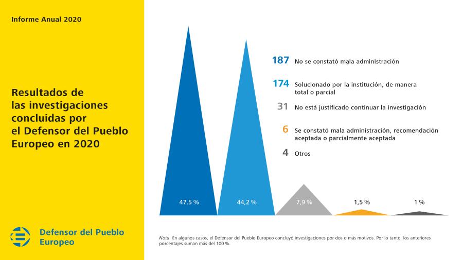 Resultados de las investigaciones concluidas por el Defensor del Pueblo Europeo en 2020