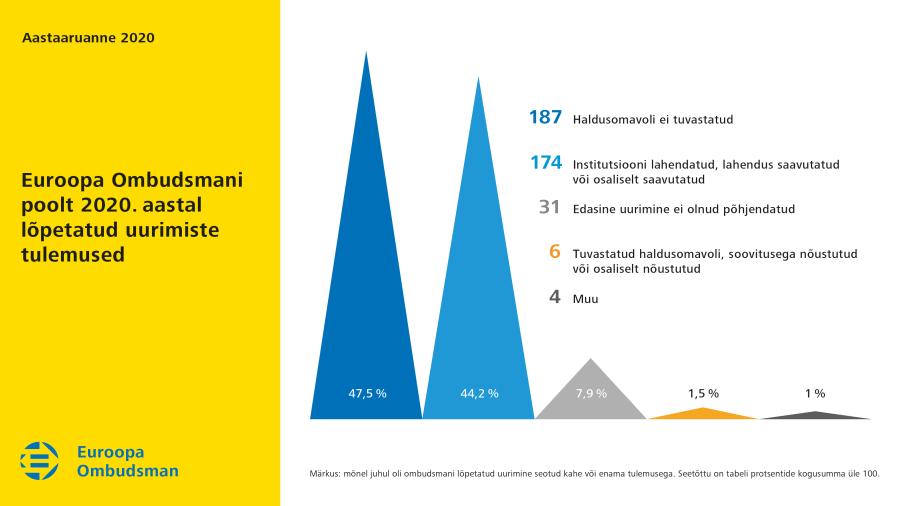 Euroopa Ombudsmani poolt 2020.aastal lõpetatud uurimiste tulemused