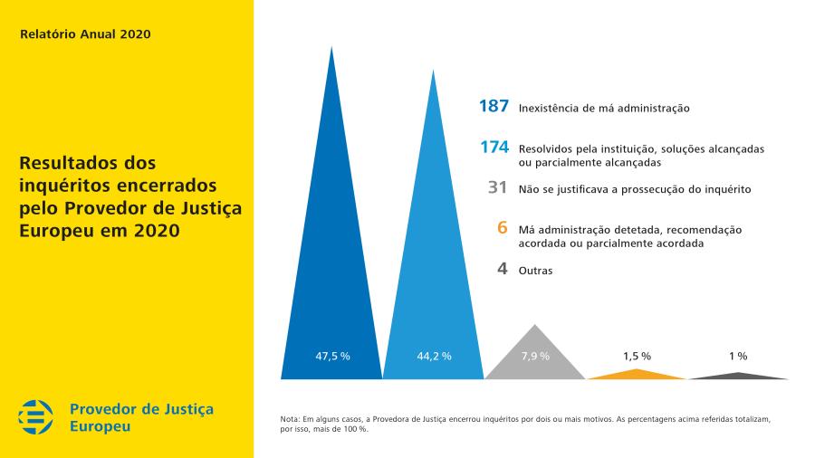 Resultados dos inquéritos encerrados pelo Provedor de Justiça Europeu em 2020