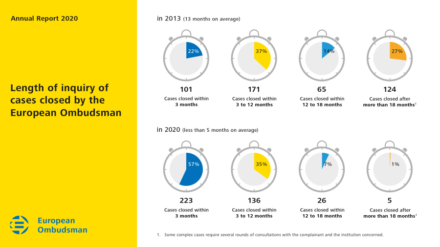 Length of inquiry of cases closed by the European Ombudsman in 2020