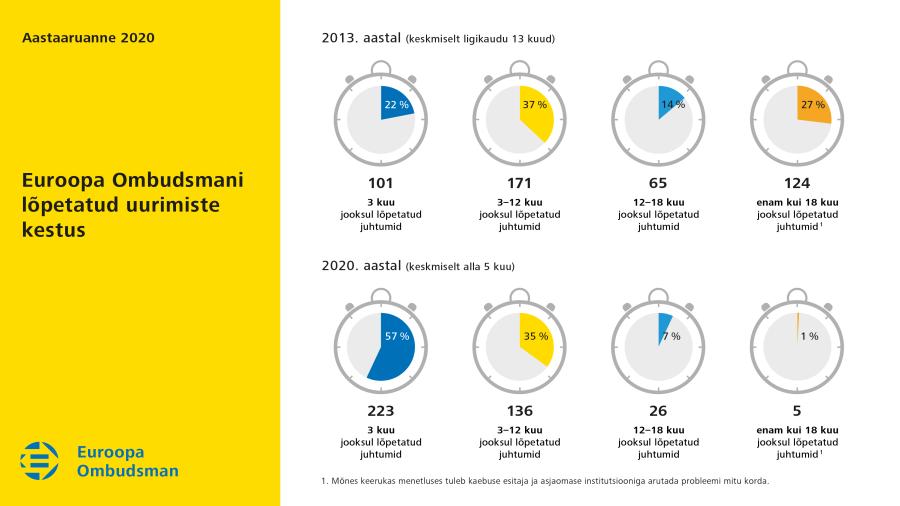 Euroopa Ombudsmani 2020.aastal lõpetatud uurimiste kestus