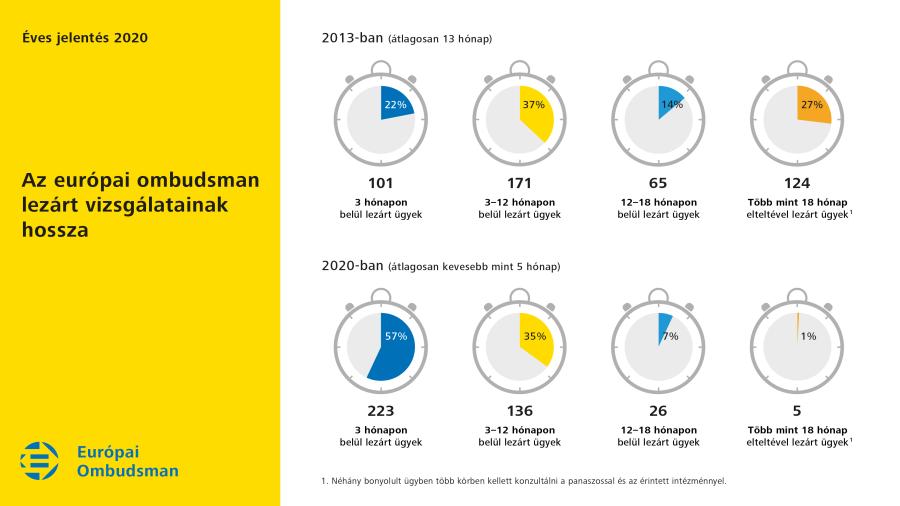 Az európai ombudsman 2020-ban lezárt vizsgálatainak hossza