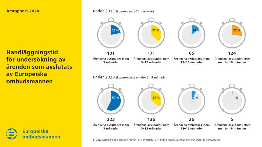 Handläggningstid för undersökningar av ärenden som avslutades av Europeiska ombudsmannen 2020