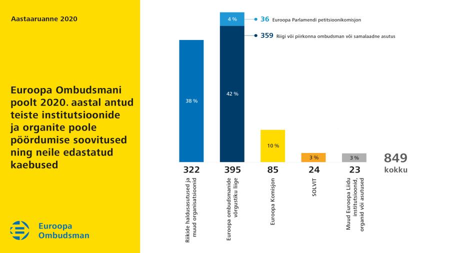 Euroopa Ombudsmani poolt 2020. aastal antud teiste institutsioonide ja organite poole pöördumise soovitused ning neile edastatud kaebused