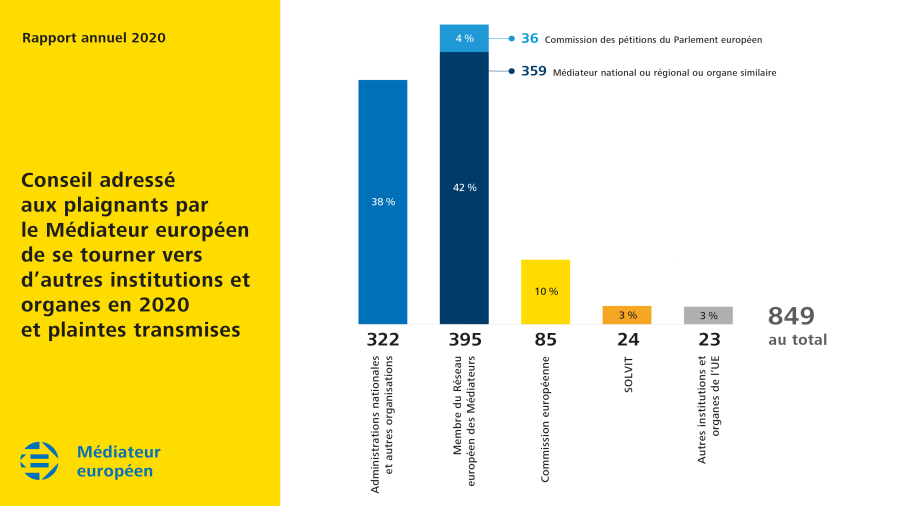Conseil adressé aux plaignants par le Médiateur européen de se tourner vers d'autres institutions et organes en 2020 et plaintes transmises