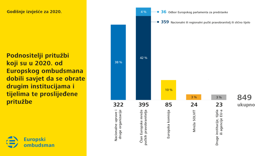 Podnositelji pritužbi koji su u 2020. od Europskog ombudsmana dobili savjet da se obrate drugim institucijama i tijelima te proslijeđene pritužbe