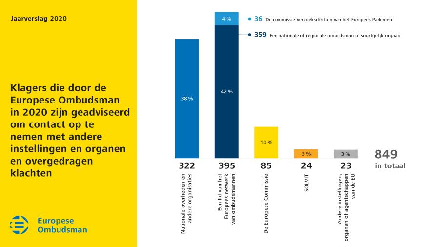 Klagers die door de Europese Ombudsman in 2020 zijn geadviseerd om contact op te nemen met andere instellingen en organen en overgedragen klachten