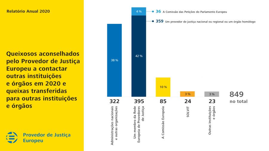 Queixosos aconselhados pelo Provedor de Justiça Europeu a contactar outras instituições e órgãos em 2020 e queixas transferidas para outras instituições e órgãos
