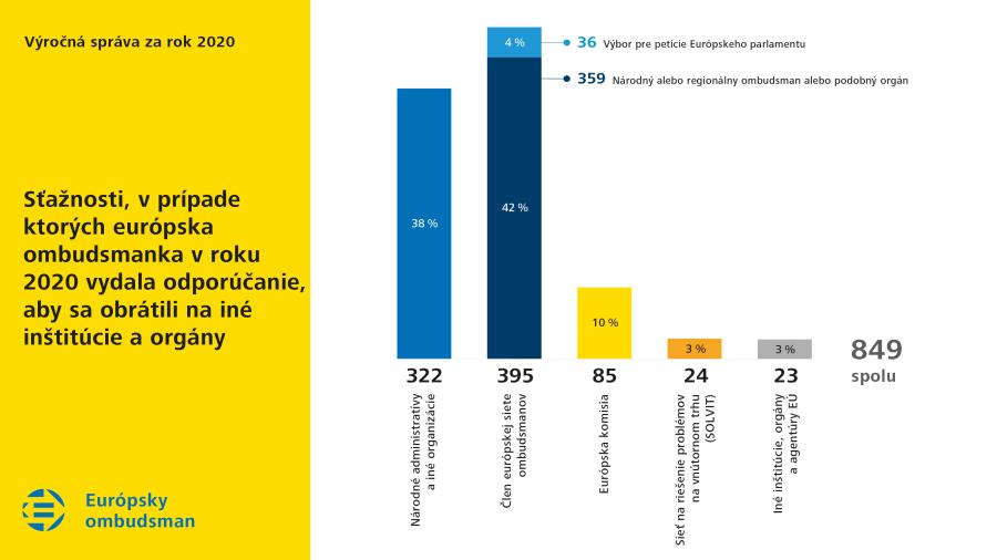 Sťažnosti, v prípade ktorých európska ombudsmanka v roku 2020 vydala odporúčanie, aby sa obrátili na iné inštitúcie a orgány