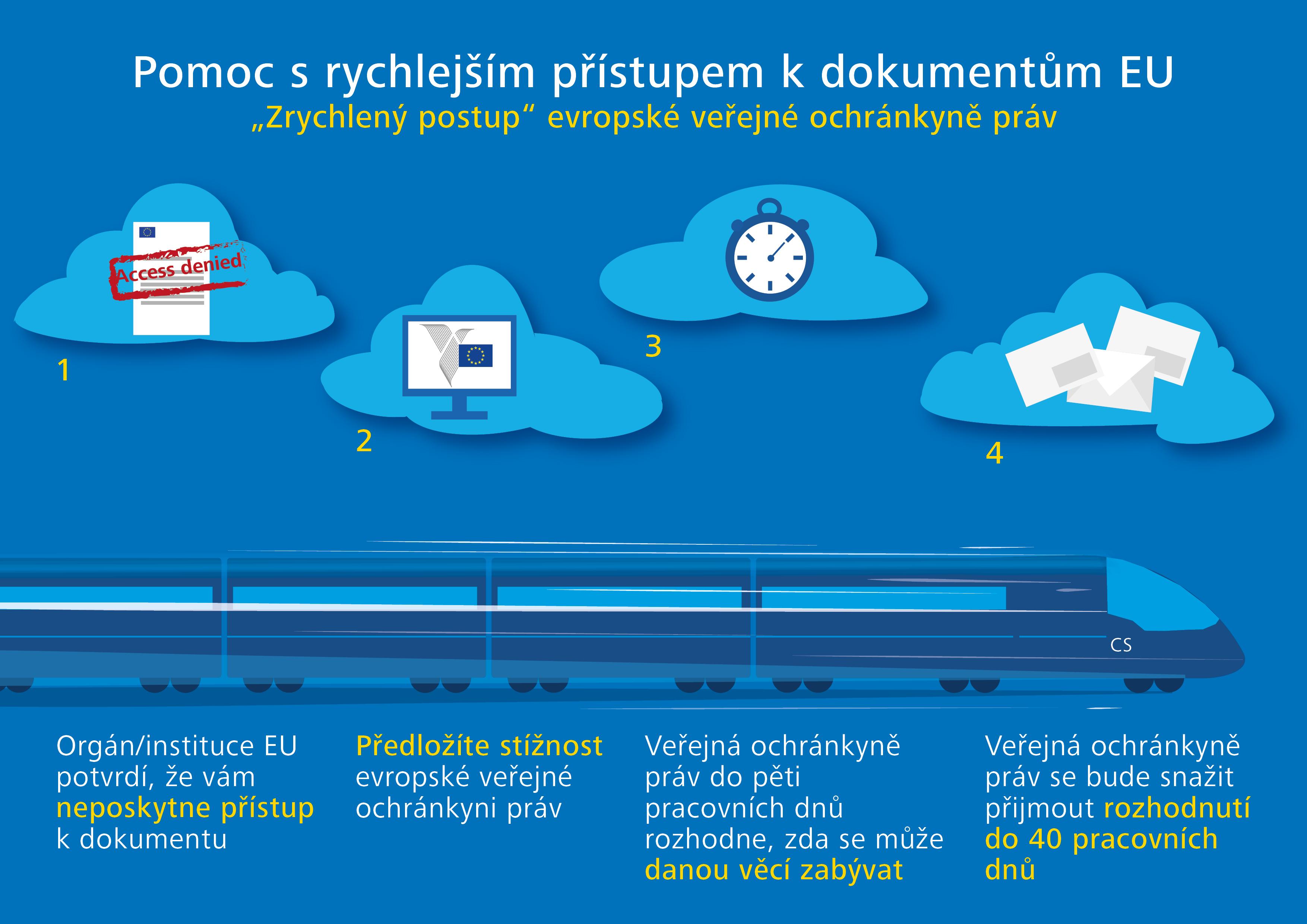 Pomoc s rychlejším přístupem k dokumentům EU