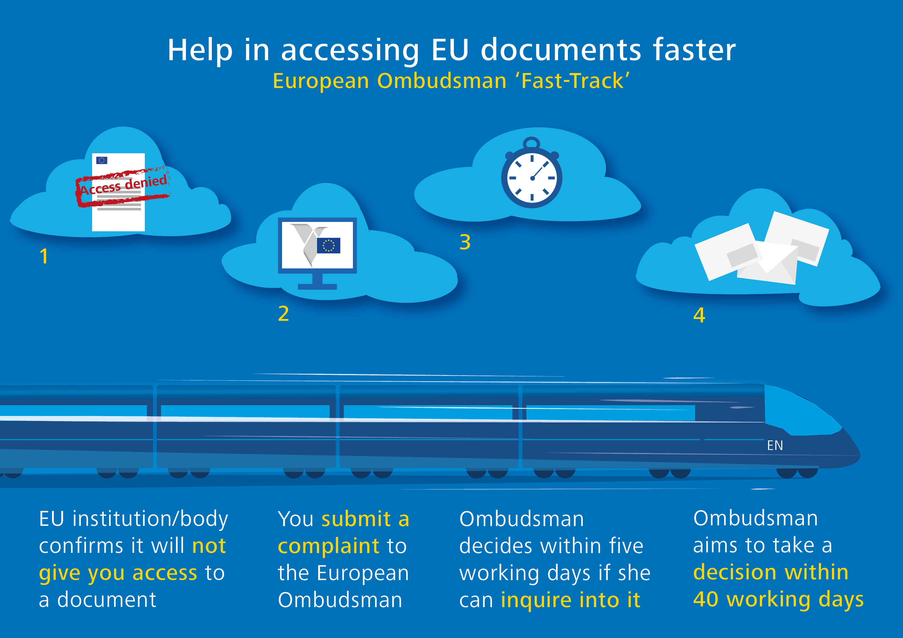 Help in accessing EU documents faster