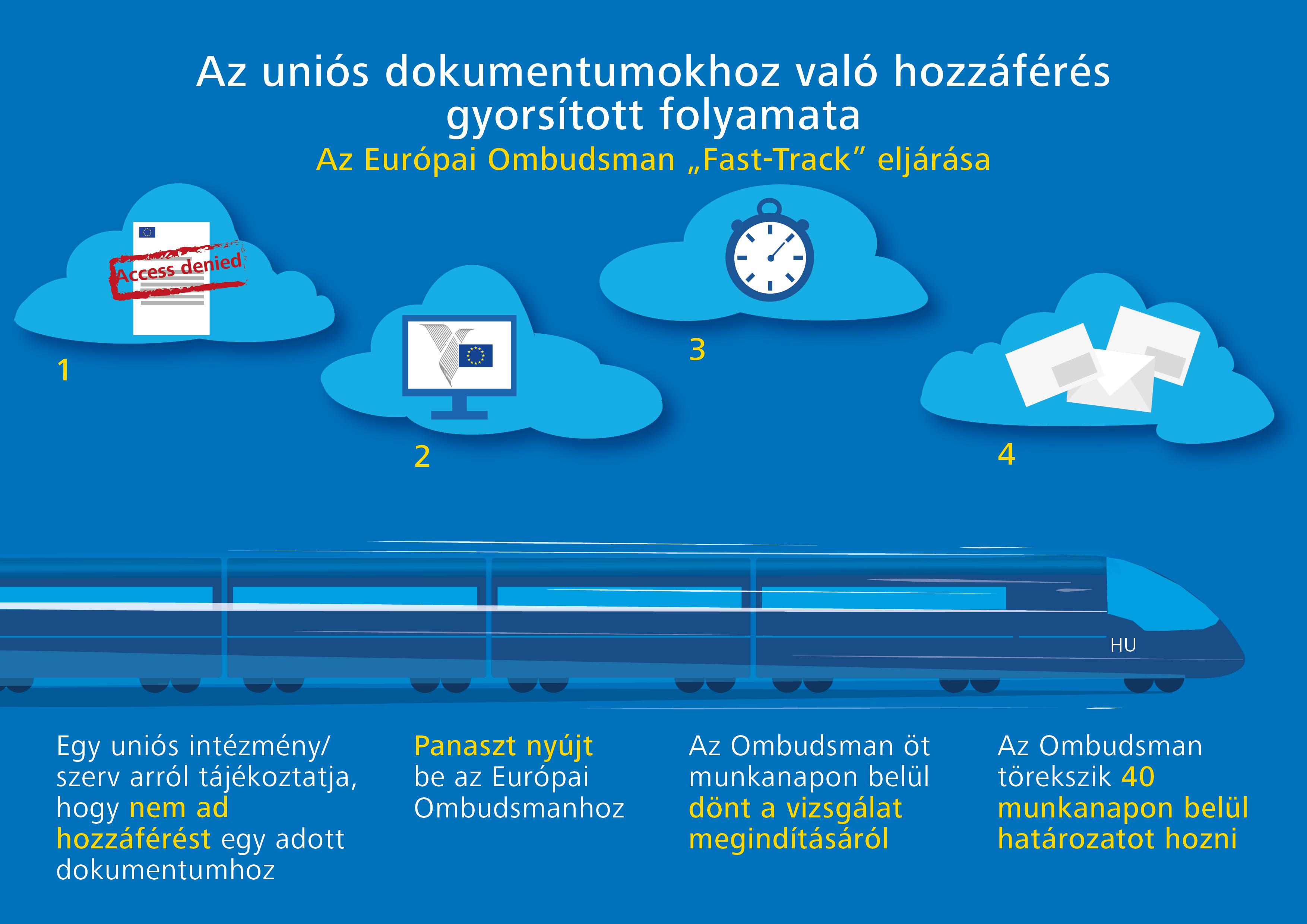 Az uniós dokumentumokhoz való hozzáférés gyorsított folyamata