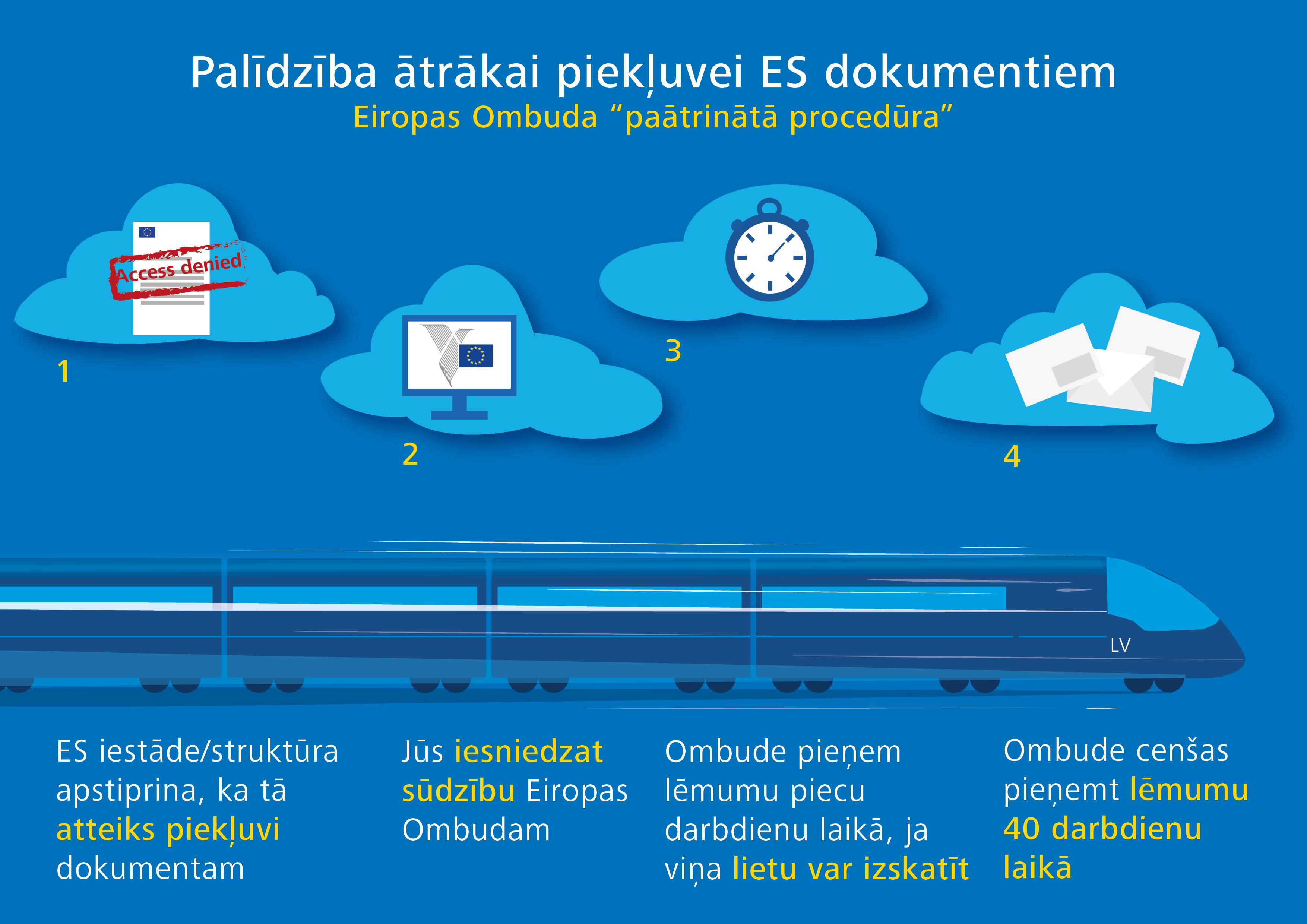 Palīdzība ātrākai piekļuvei ES dokumentiem
