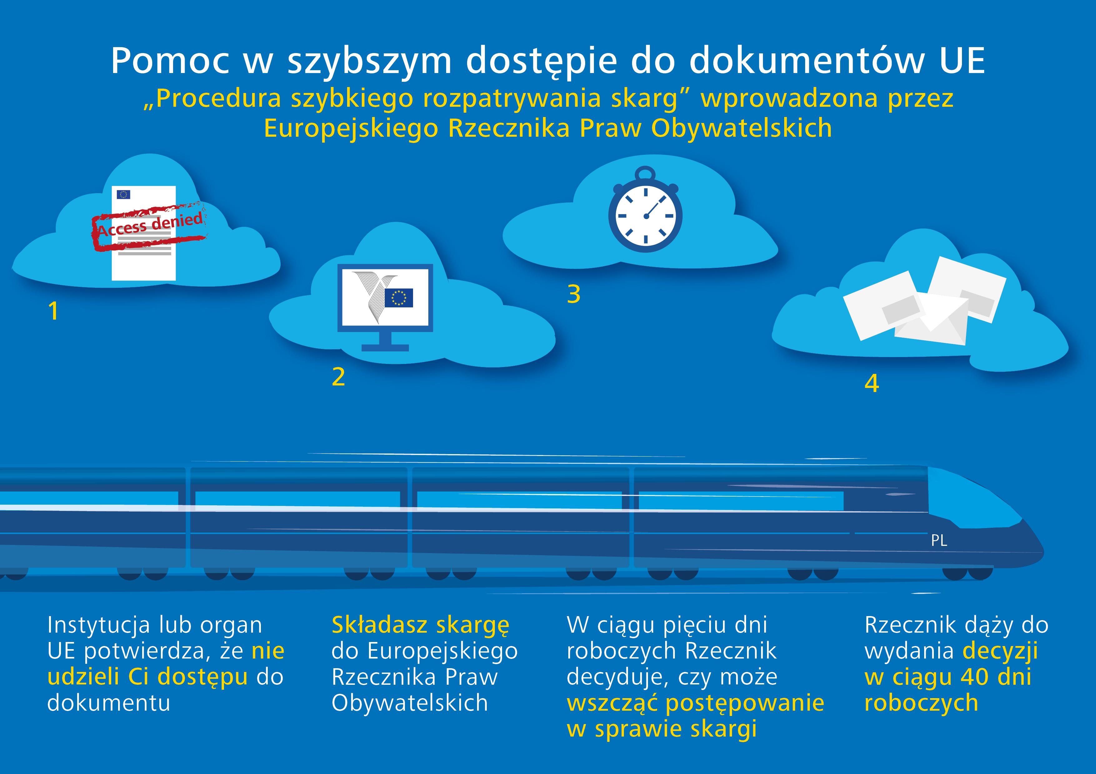 Pomoc w szybszym dostępie do dokumentów UE