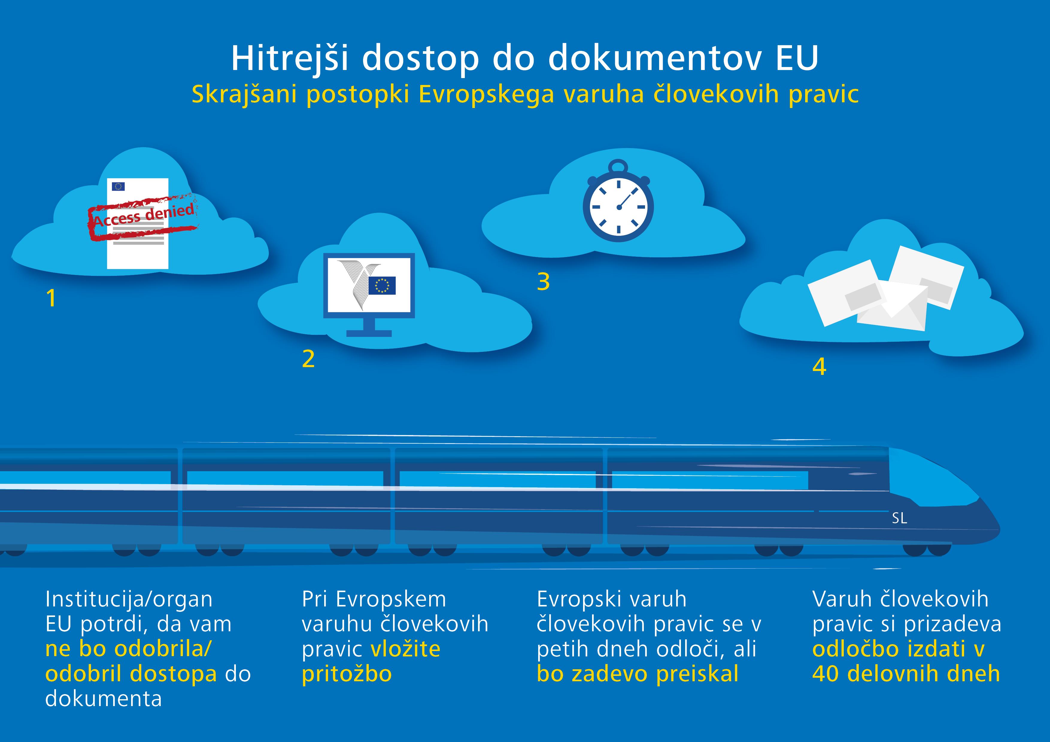 Hitrejši dostop do dokumentov EU