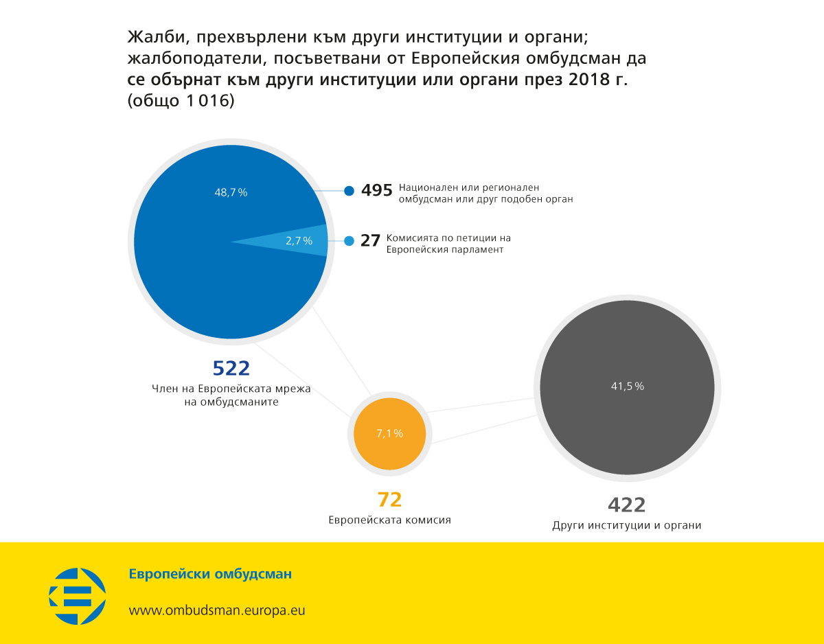 Жалби, прехвърлени към други институции и органи; жалбоподатели, посъветвани от Европейския омбудсман да се обърнат към други институции или органи през 2018 г. (общо 1016)