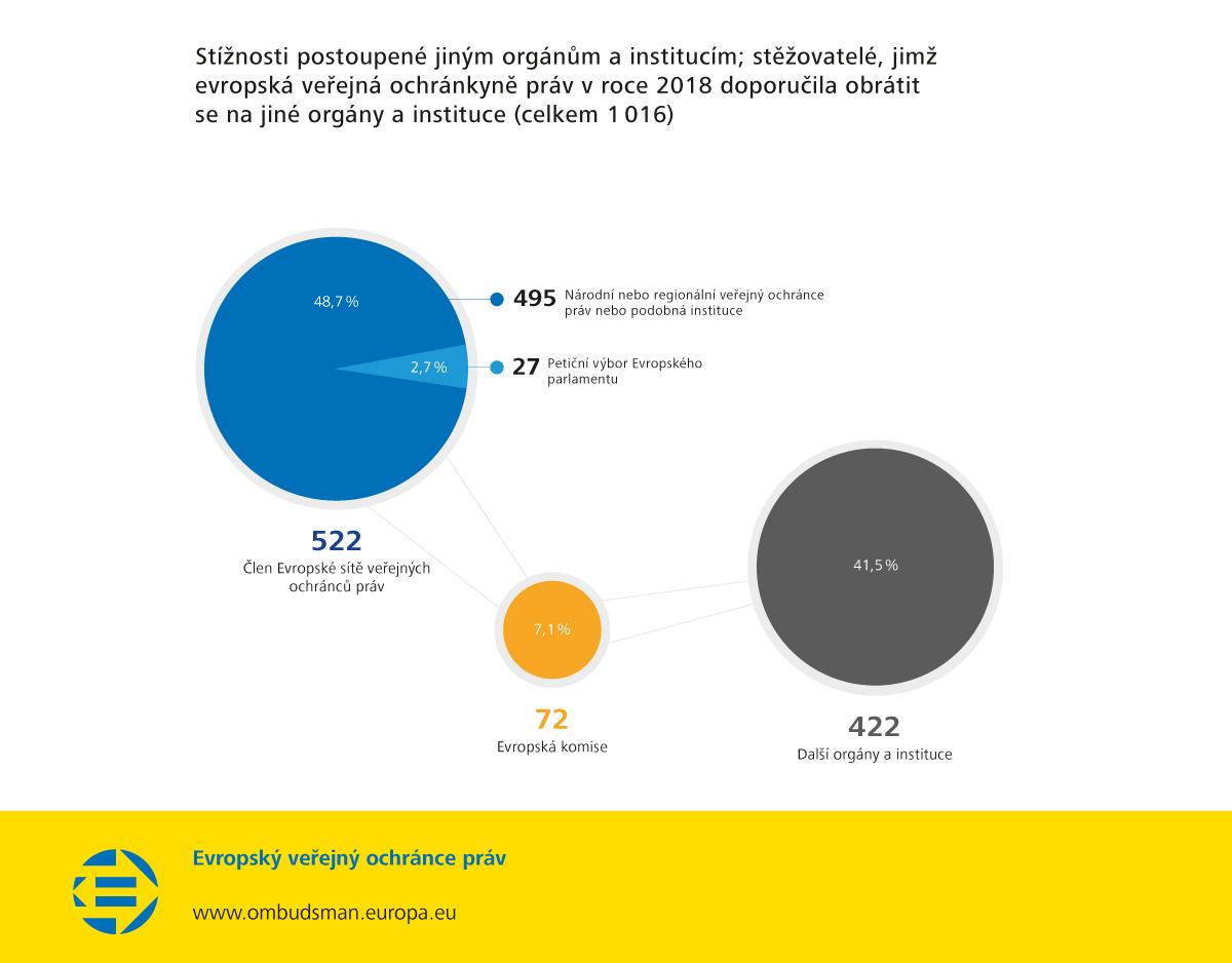 Stížnosti postoupené jiným orgánům a institucím; stěžovatelé, jimž evropská veřejná ochránkyně práv v roce 2018 doporučila obrátit se na jiné orgány a instituce (celkem 1016)