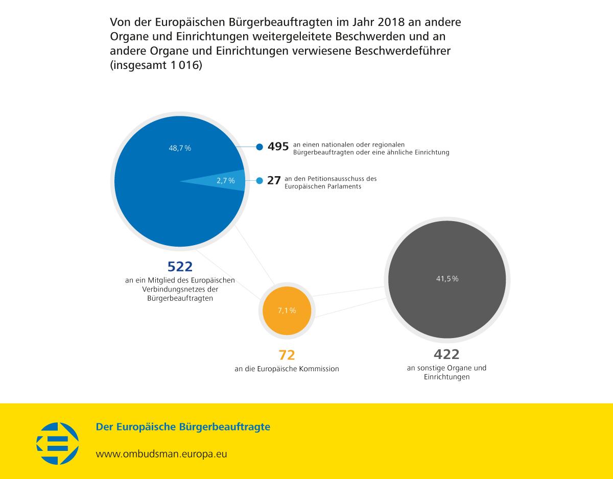 Von der Europäischen Bürgerbeauftragten im Jahr 2018 an andere Organe und Einrichtungen weitergeleitete Beschwerden und an andere Organe und Einrichtungen verwiesene Beschwerdeführer (insgesamt 1016)