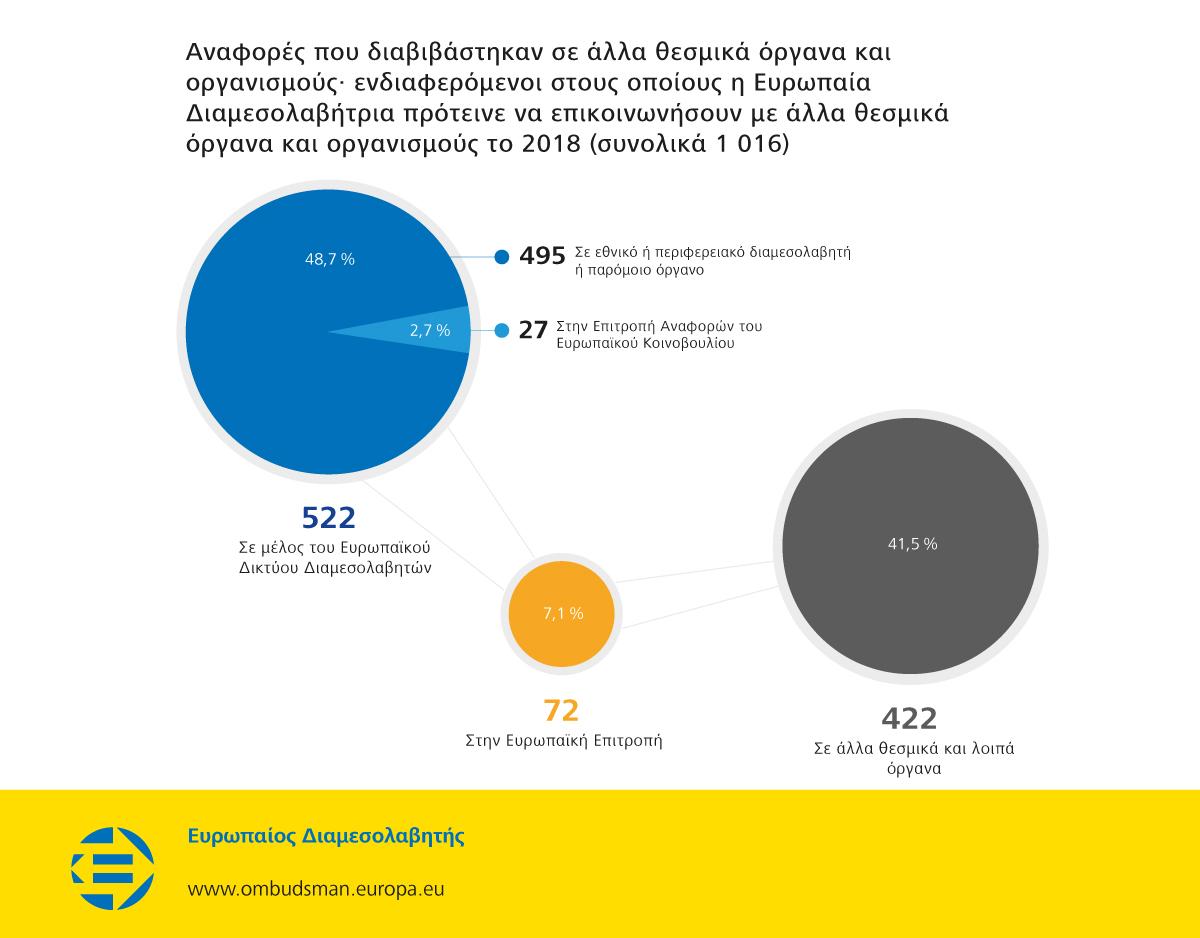Αναφορές που διαβιβάστηκαν σε άλλα θεσμικά όργανα και οργανισμούς· ενδιαφερόμενοι στους οποίους η Ευρωπαία Διαμεσολαβήτρια πρότεινε να επικοινωνήσουν με άλλα θεσμικά όργανα και οργανισμούς το 2018 (συνολικά 1 016)