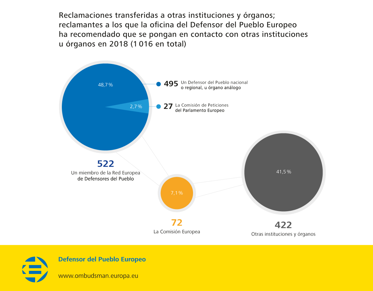 Reclamaciones transferidas a otras instituciones y órganos; reclamantes a los que la oficina del Defensor del Pueblo Europeo ha recomendado que se pongan en contacto con otras instituciones u órganos en 2018 (1 016 en total)