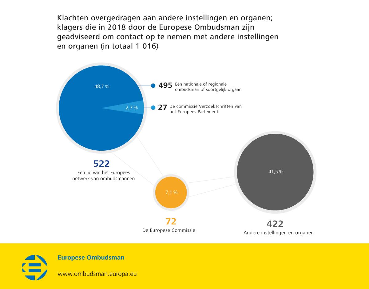 Klachten overgedragen aan andere instellingen en organen; klagers die in 2018 door de Europese Ombudsman zijn geadviseerd om contact op te nemen met andere instellingen en organen (in totaal 1 016)