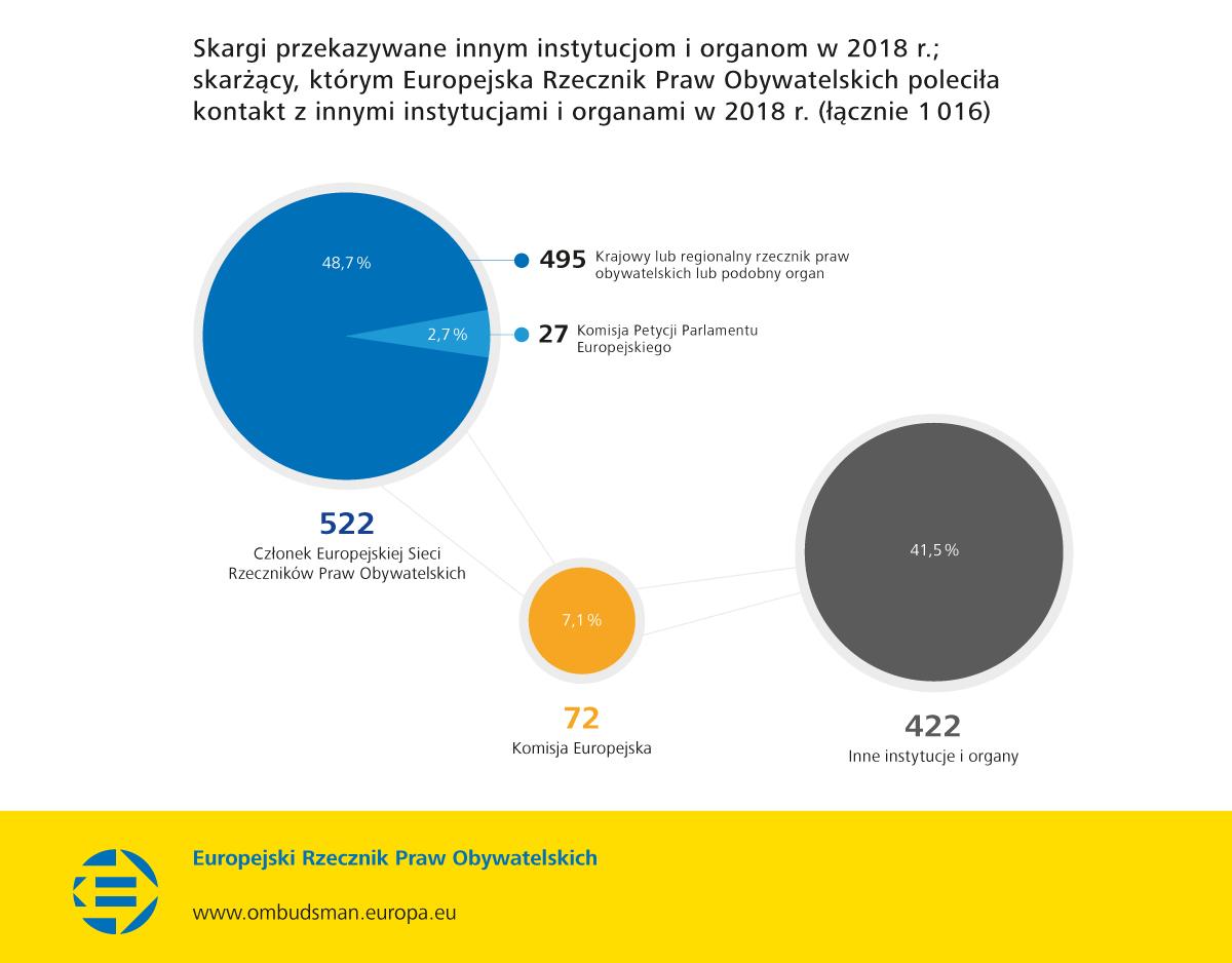 Skargi przekazywane innym instytucjom i organom w 2018 r.; skarżący, którym Europejska Rzecznik Praw Obywatelskich poleciła kontakt z innymi instytucjami i organami w 2018 r. (łącznie 1 016)