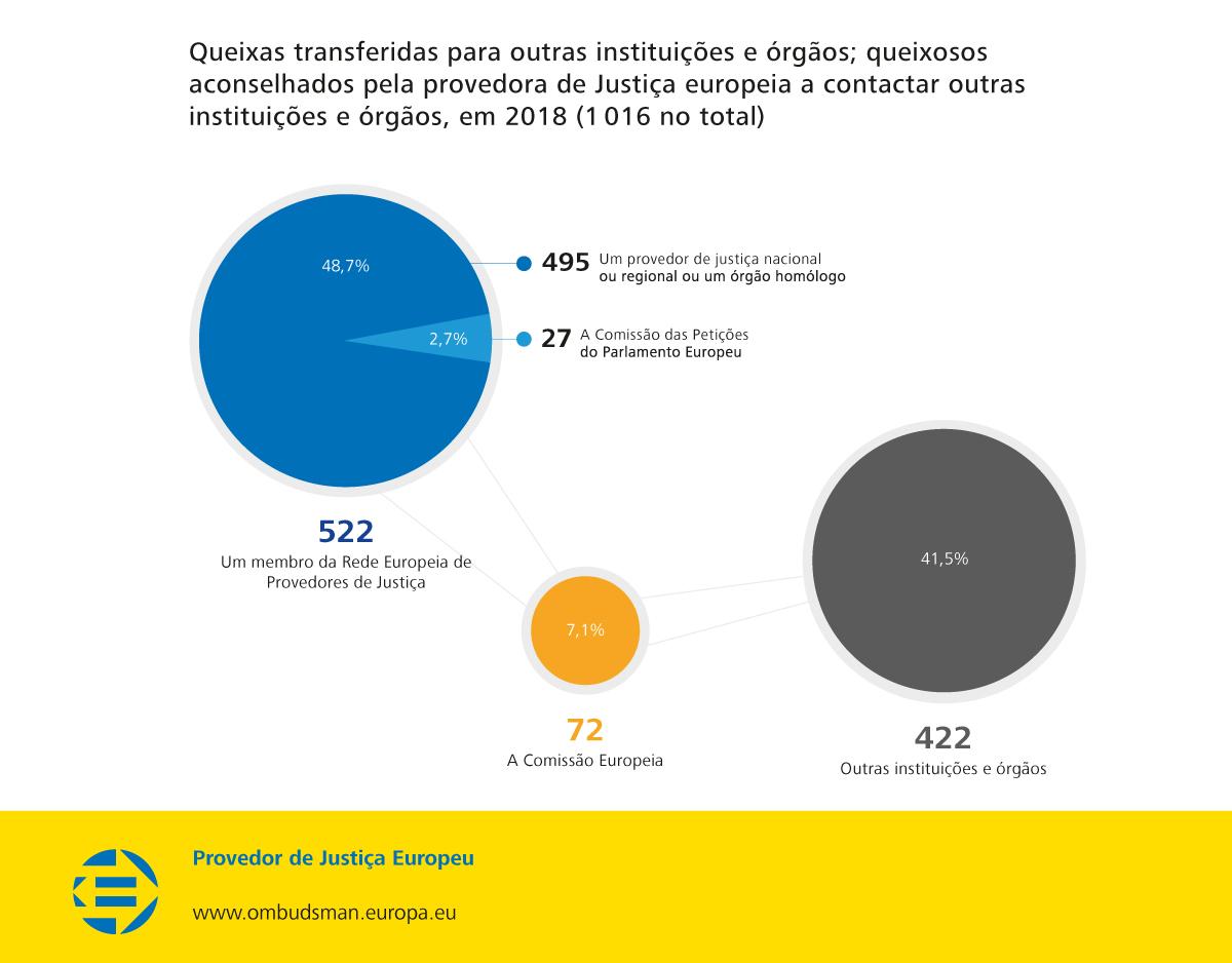 Queixas transferidas para outras instituições e órgãos; queixosos aconselhados pela provedora de Justiça europeia a contactar outras instituições e órgãos, em 2018 (1 016 no total)