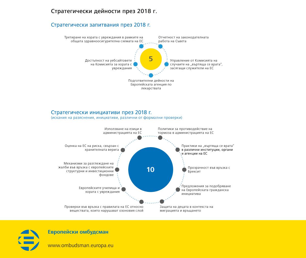 Стратегически дейности през 2018 г.
