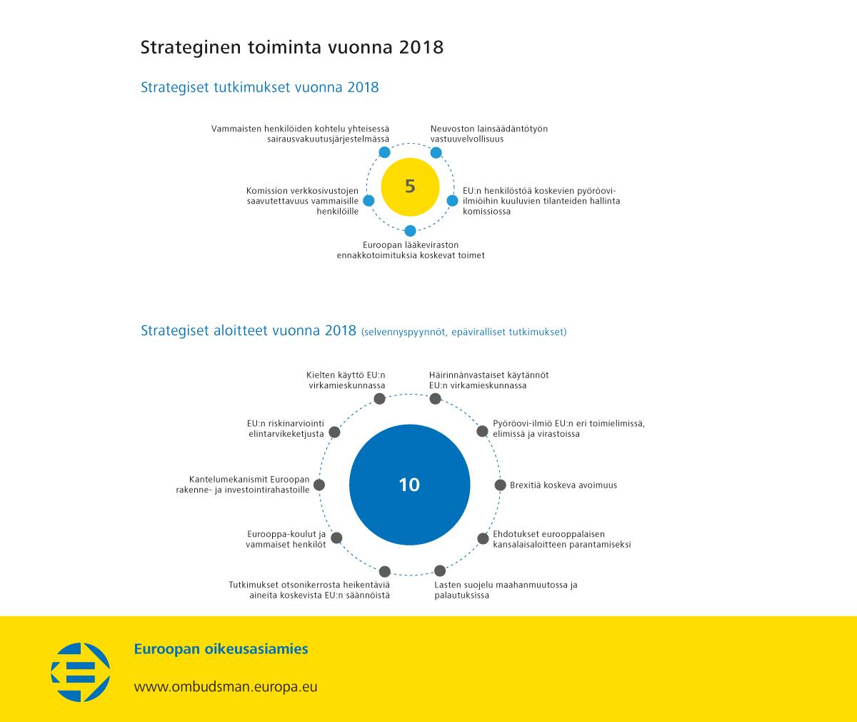 Strateginen toiminta vuonna 2018