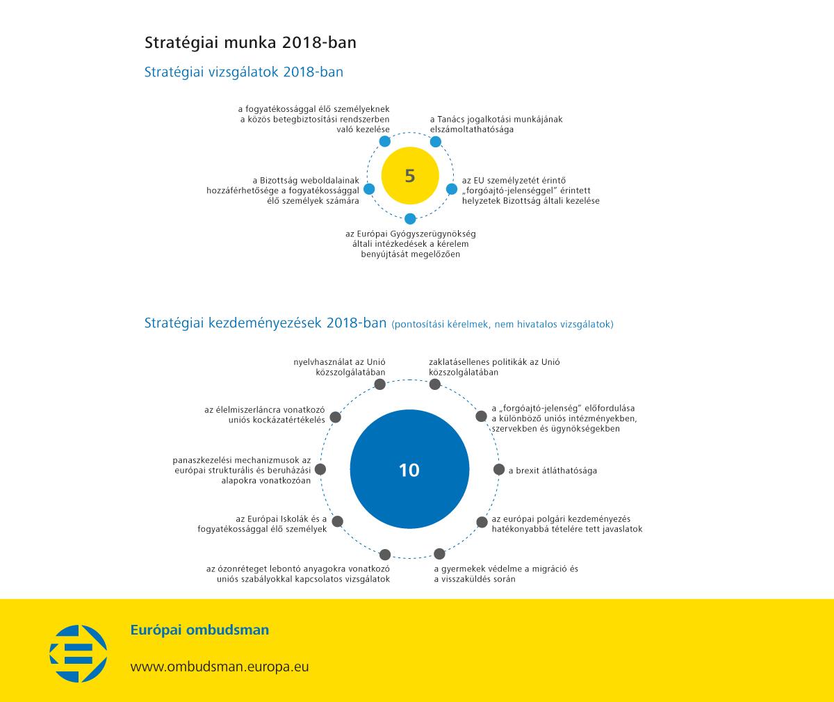 Stratégiai munka 2018-ban