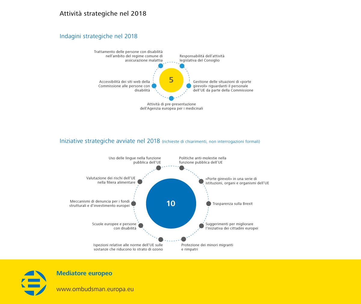 Attività strategiche nel 2018