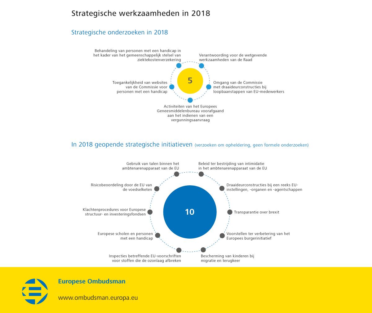 Strategic work in 2018