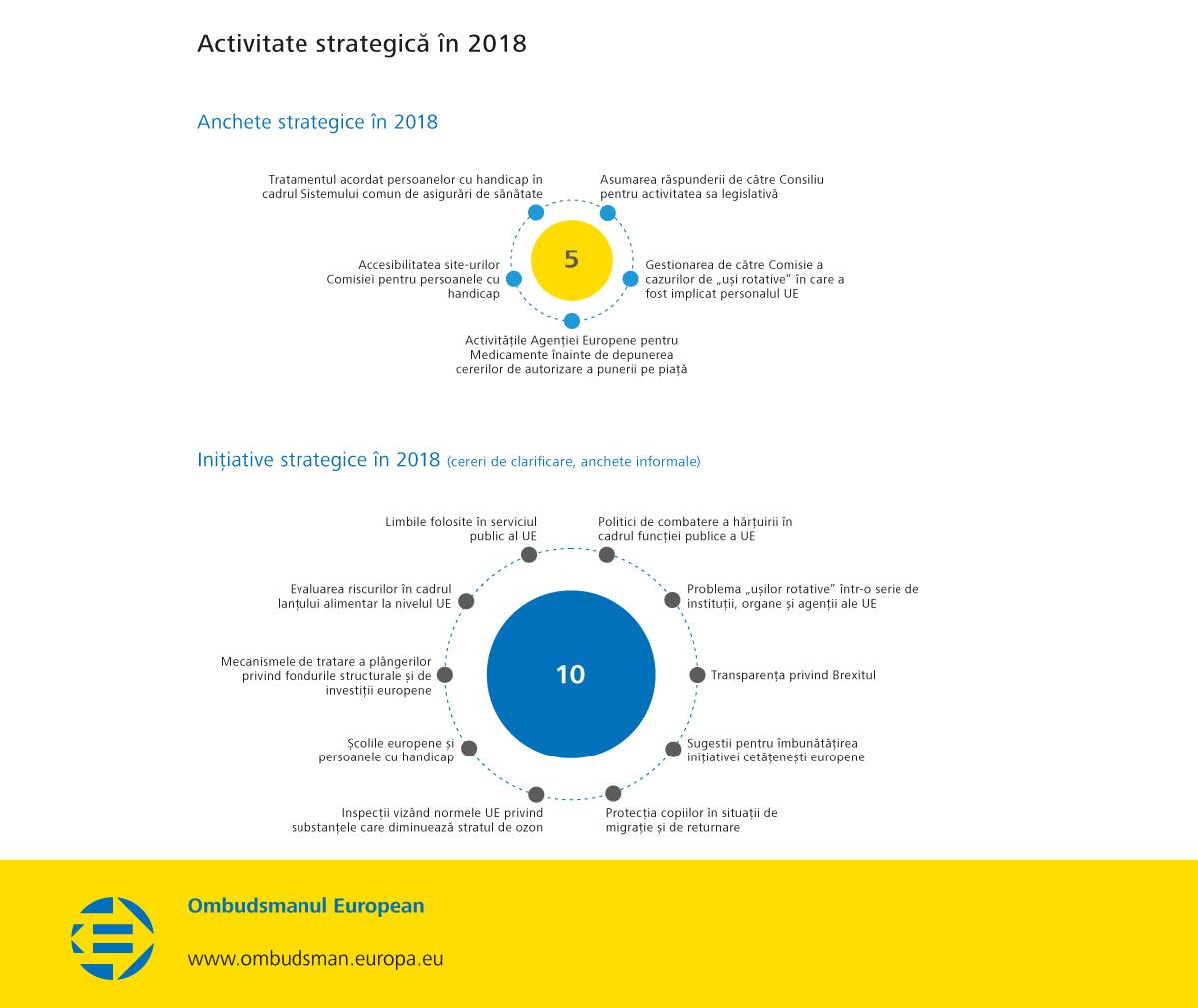 Activitate strategică în 2018