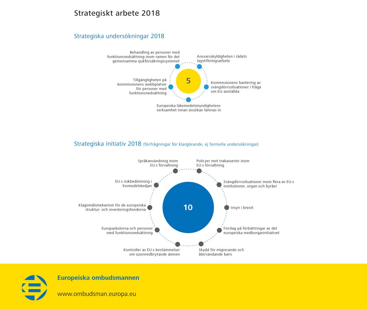 Strategiskt arbete 2018