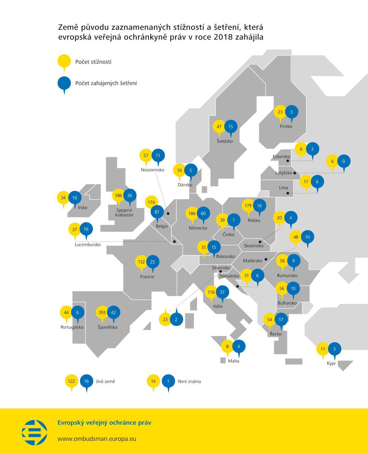 Země původu zaznamenaných stížností a šetření, která evropská veřejná ochránkyně práv v roce 2018 zahájila