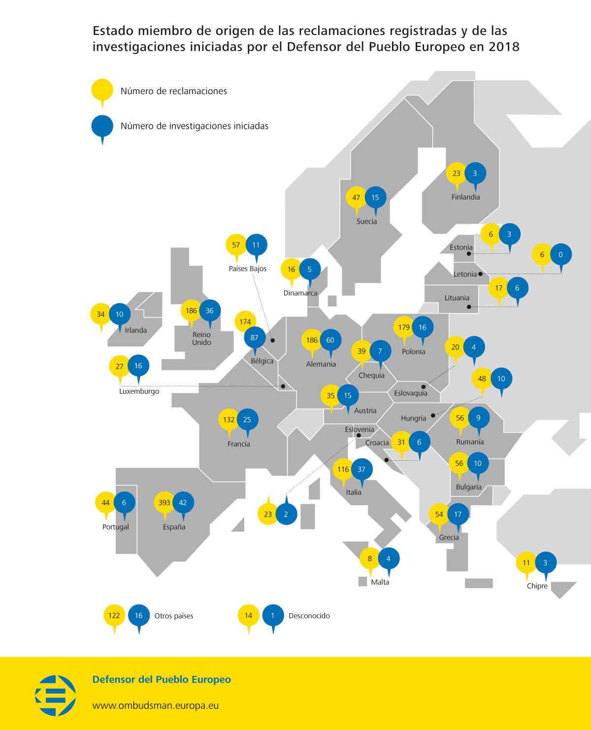 Estado miembro de origen de las reclamaciones registradas y de las investigaciones iniciadas por el Defensor del Pueblo Europeo en 2018