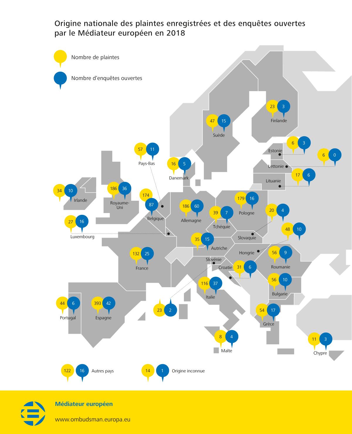 Origine nationale des plaintes enregistrées et des enquêtes ouvertes par le Médiateur européen en 2018