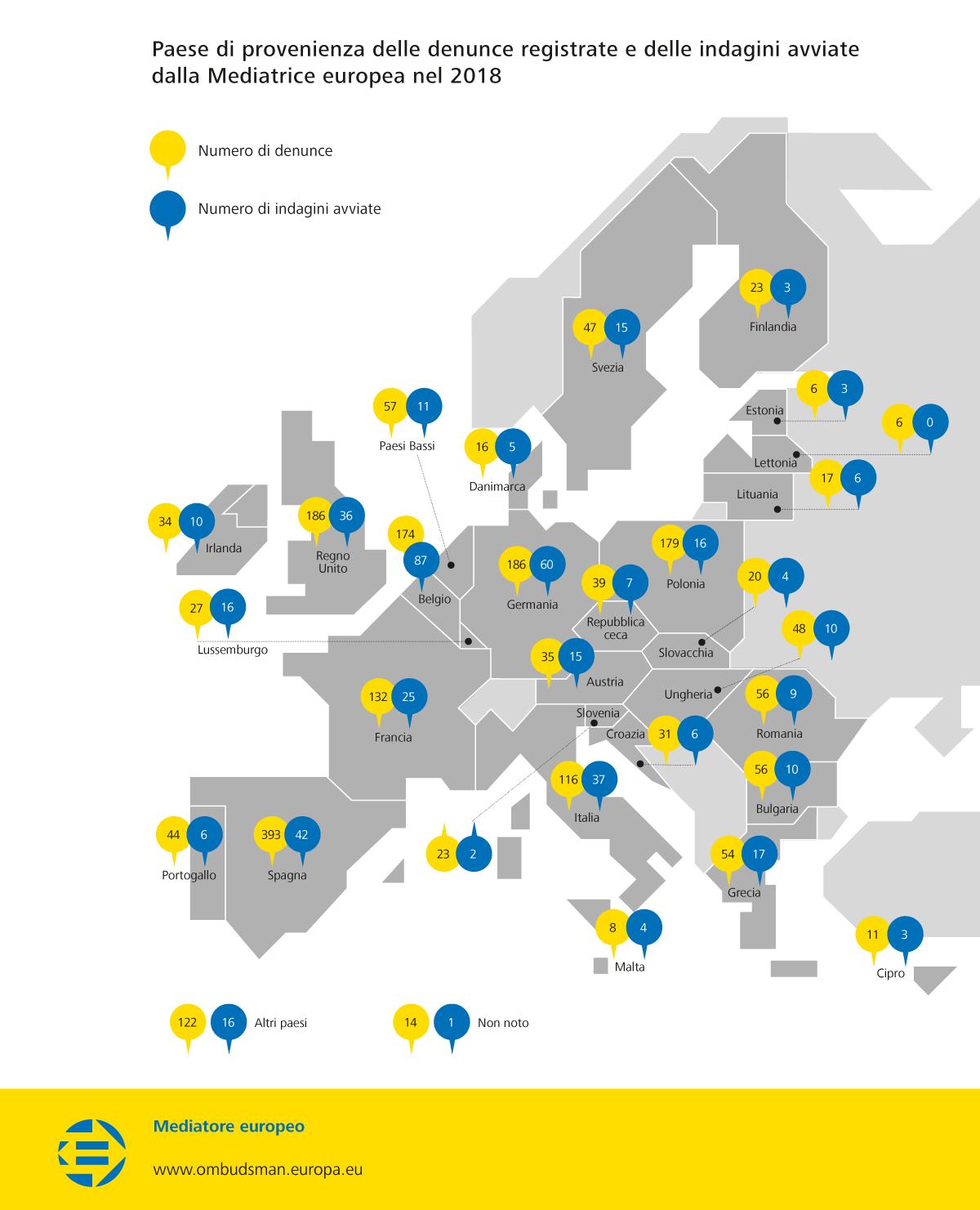 Paese di provenienza delle denunce registrate e delle indagini avviate dalla Mediatrice europea nel 2018