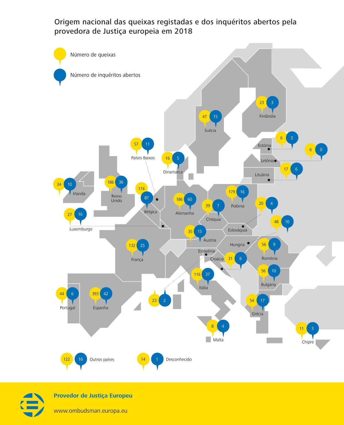 Origem nacional das queixas registadas e dos inquéritos abertos pela provedora de Justiça europeia em 2018