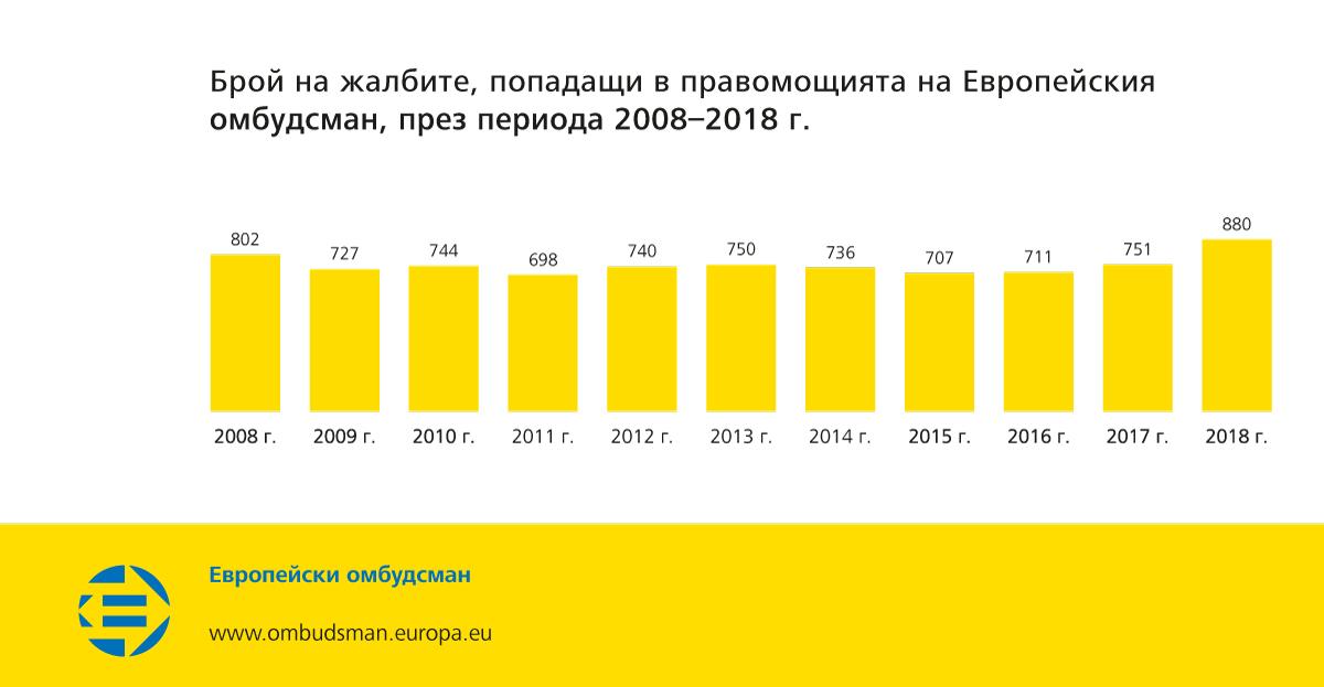 Брой на жалбите, попадащи в правомощията на Европейския омбудсман, през периода 2008–2018 г.