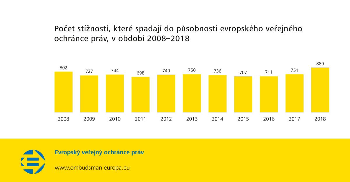 Počet stížností, které spadají do působnosti evropského veřejného ochránce práv, v období 2008–2018