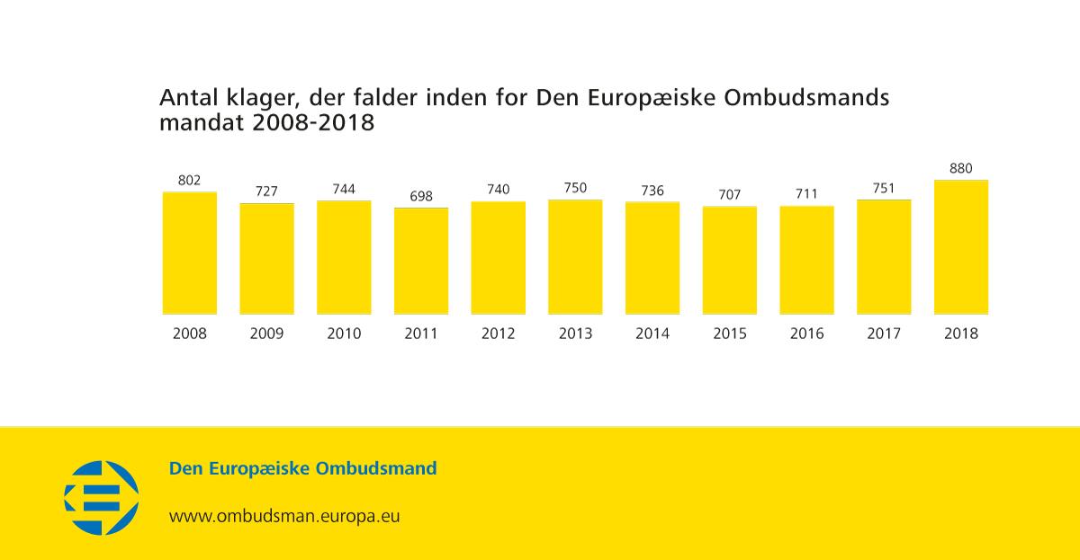 Antal klager, der falder inden for Den Europæiske Ombudsmands mandat 2008-2018