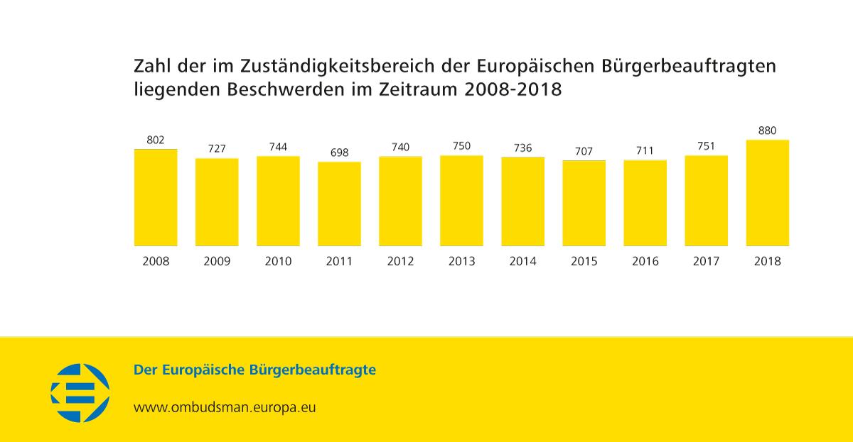 Zahl der im Zuständigkeitsbereich der Europäischen Bürgerbeauftragten liegenden Beschwerden im Zeitraum 2008-2018
